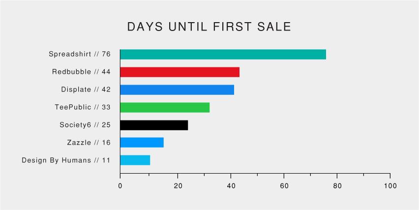 Days until first sale